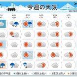 週間天気 関東から九州は快適な陽気