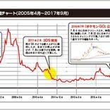 任天堂株だけ注目して売買する「任信投資」とは