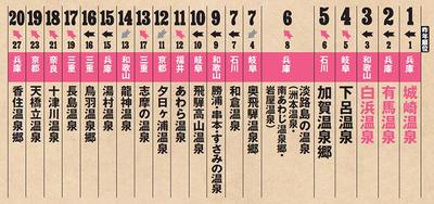 もう一度行ってみたい温泉地ランキング【関西・北陸・東海編】