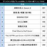 豊作?それとも不作?アニメファンが選ぶ「もっとも期待している2018年夏アニメ作品」TOP20!