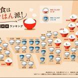 朝食にお米を食べる人が多い県は? ごはんのおとも、東の納豆に対し西は…