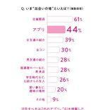 【最新調査】恋愛での女性の負担が増えてる!? 出会いの場2位はアプリ、1位は?