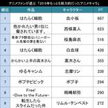 今年一番の推しキャラは!?アニメファンが選ぶ「2018年もっとも魅力的だったアニメキャラ」TOP20!