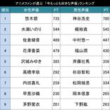 今人気の声優さんは誰?アニメファンが選ぶ「声優人気ランキング2019」TOP20!