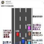 なぜか速度を変える車が迷惑!? 交通系YouTuber作「連休中の高速道路」の図に「あるある」「笑えない」の声続出
