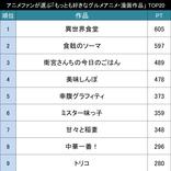 最高・最強の飯テロ作品は!?アニメファンが選ぶ「もっとも好きなグルメアニメ・漫画作品」TOP20!