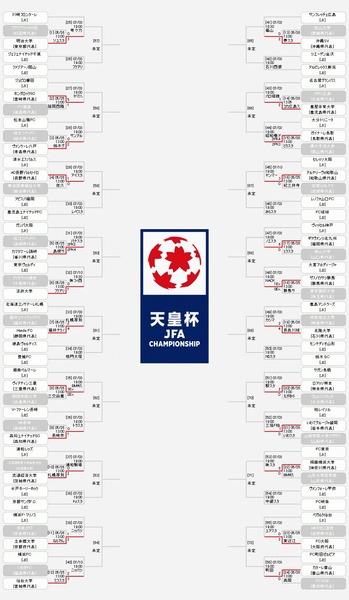 『天皇杯 JFA 第99回全日本サッカー選手権大会』のトーナメント表