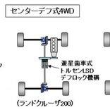 【自動車用語辞典:駆動方式「センターデフ式4WD」】前後輪の回転差吸収のためにセンターデフを用いる方式