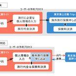 旅工房と東京海上日動、海外旅行保険でAPI連携 ツアー予約と同時加入可能に