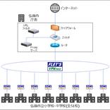 次世代Wi―Fi規格で実証事業 弘前市教育委員会と丸紅情報システムズ