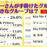 渋谷のJK200人に聞いた、ジャニーさんが手掛けた一番好きなグループ、楽曲TOP10!