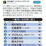 一番嫌いなお笑い芸人ランキング6位の村本大輔さん「これは実質1位と言わせてください」