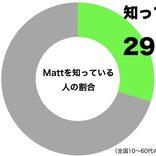 元木大介、元同僚の息子にMatt化される 「Mottになりました」