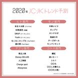「沸いたー!」「鬼滅の刃」JC・JKが選ぶ『2020年トレンド予測』発表「397」「第五人格」etc.