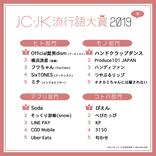 「ぴえん」「KP」JC・JKが選ぶ『2019年の流行語大賞』発表!「3150」「匂わせ」etc.