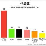 動画配信サービス・U-NEXTが「アニメ見放題作品数No.1」を獲得 【アニメニュース】