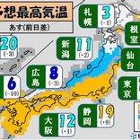 大晦日史上稀にみる記録的な気温 移動は寒暖差注意
