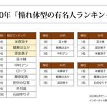 今年に目指したい体型の有名人ランキング、3位は深田恭子 - 1位は?