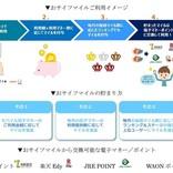 新ポイントサービス「おサイフマイル」 - 楽天Edy、nanaco、Suica、WAONで貯まる