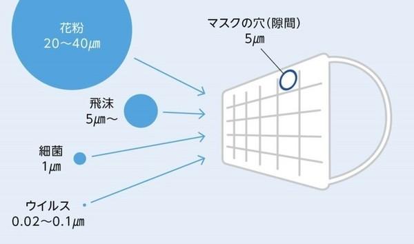 直径5μm以上のものの侵入を防げるマスクでも、0.02~0.1μmのウイルスには効果を発揮できません