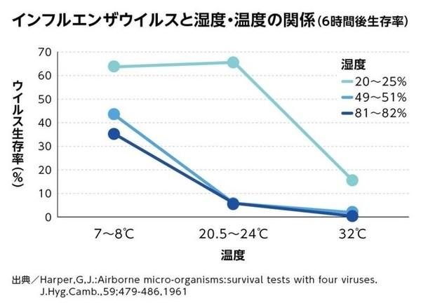 インフルエンザウイルスと湿度・温度の関係