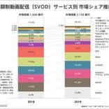 <動画配信(VOD)市場>2019年前年比22.4%増の2,692億円、「Netflix」がSVOD市場シェアNo.1 【アニメニュース】