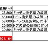築50年の築古マンションのメンテナンス費用は5年で約650万円だった!
