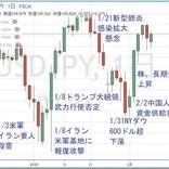 円の行方、ドルの行方 第224回 ステール