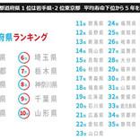 「健康力」が高い都道府県、1位は? - 2位は東京都