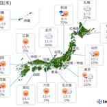 20日 関東以北はスッキリせず 所々で雨や雪