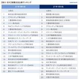 「就活生が選ぶ、注目企業ランキング」、東大・京大・早慶・MARCHの1位は?