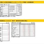 新型肺炎によりインバウンド消費は1,422億円減、日本経済への影響を推計