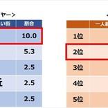 年収1,000万円プレイヤーが関東で住みたい街、1位は?