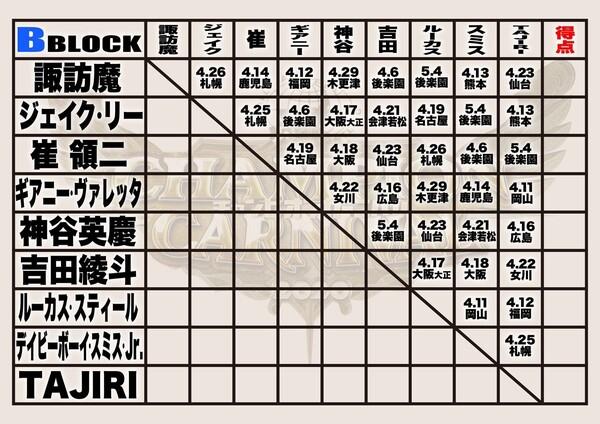 Bブロック対戦表