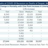 コロナに絶望して死ぬ人がコロナ死者数に並ぶという米国の予測が発表に