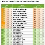 関西の住みたい街ランキング、3年連続総合1位に輝いたのは?