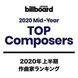【ビルボード 2020上半期TOP Composers】藤原聡、Daiki Tsuneta躍進、草野華余子「紅蓮華」のみで6位にジャンプアップ