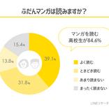 『鬼滅の刃』と『ヲタ恋』が第1位! JKがいまハマってる漫画が発表『コナン』や『約ネバ』は?