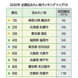 全国住みたい街ランキング2020、1位は? - 2位札幌、3位港区