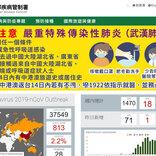台湾、6月22日から入境規制を緩和 商用渡航受け入れ、日本も含む