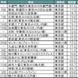 住みここちランキング首都圏版、前年圏外の駅が1位に!?