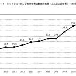 総務省「家計消費状況調査」を発表 - ネット通販、支出割合が高かった項目は?