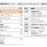 『鬼滅の刃』が「動画配信作品 人気ランキング」と「観たい新作映画 ランキング」の1位を獲得!