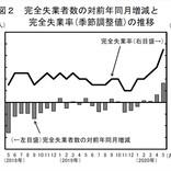 5月の完全失業率、3年ぶり高水準 - 有効求人倍率、46年4カ月ぶり下げ幅