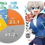 1位は宇崎ちゃん4巻! hontoによる夏アニメ原作本ランキング発表