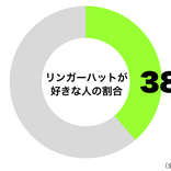 長崎ちゃんぽんと皿うどんで人気 「リンガーハットが好き」4割近く