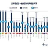 有給休暇取得日数、有休取得率ともに日本は世界19カ国で最下位に