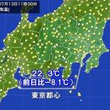 暑さ和らぐ 東京都心 11時の気温22.3℃ 前日より大幅ダウン