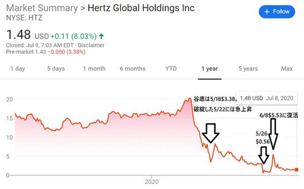 20200709Hertz_stock