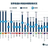"""世界19カ国の有休取得状況、日本は最下位! 日本人の""""休暇の取り方""""の特徴とは?"""